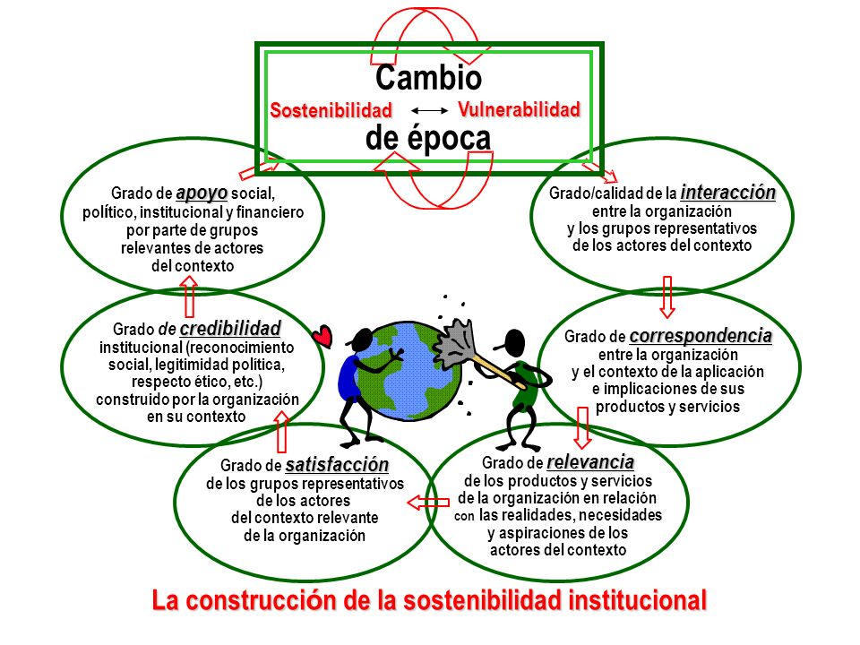 Cambio de época La construcción de la sostenibilidad institucional