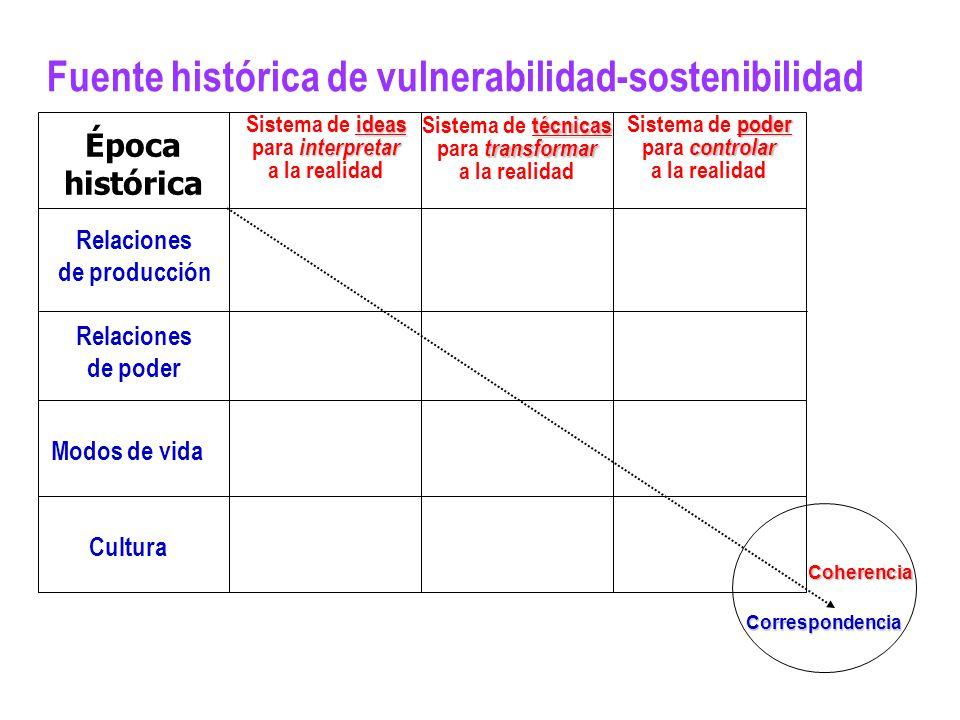 Fuente histórica de vulnerabilidad-sostenibilidad