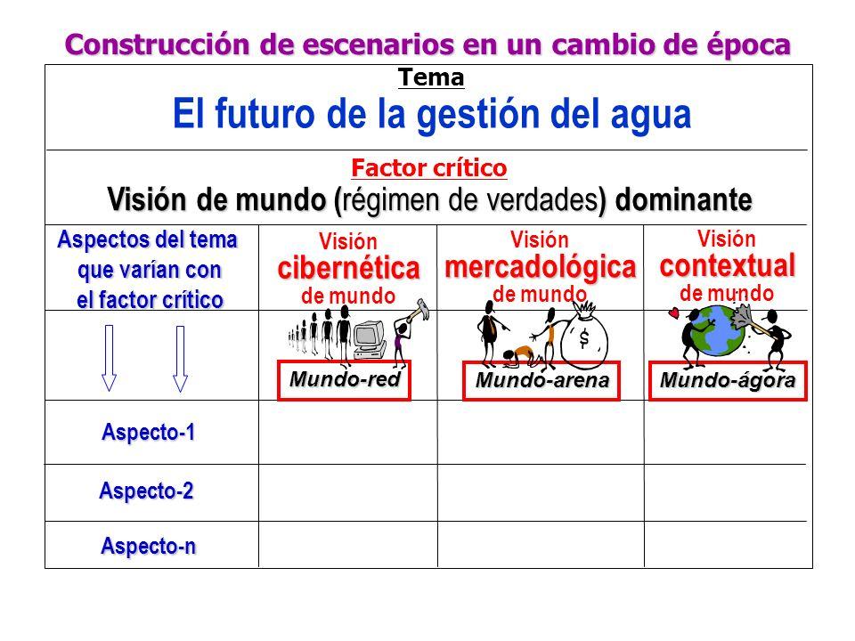 El futuro de la gestión del agua
