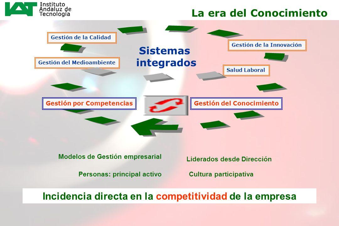 Incidencia directa en la competitividad de la empresa