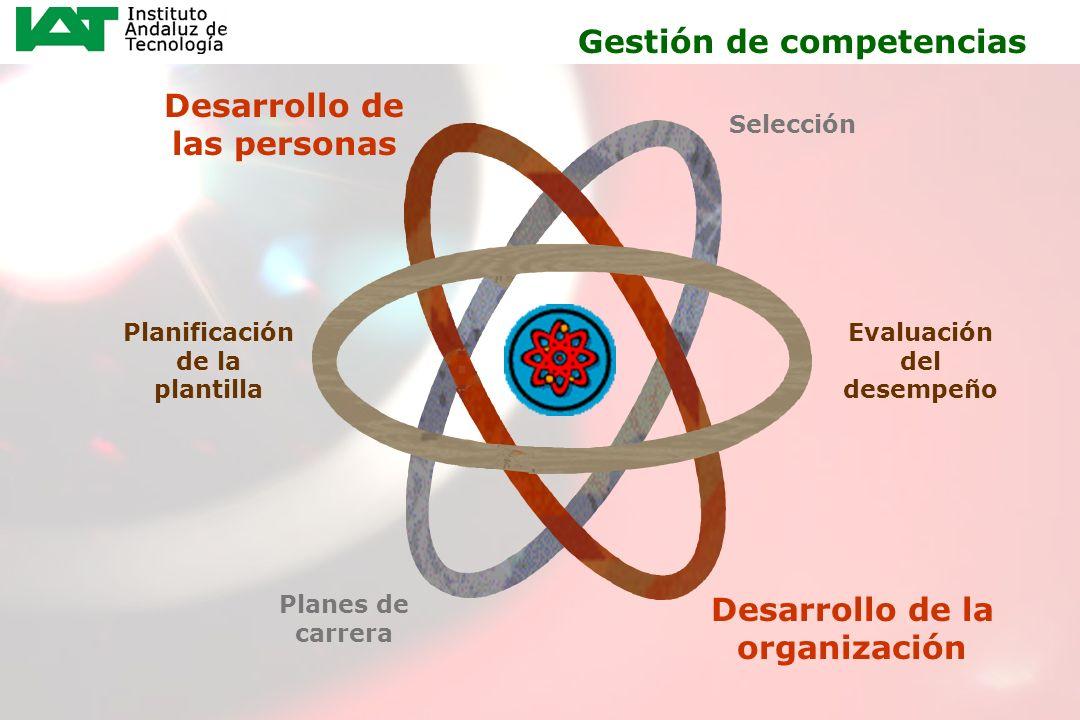 Desarrollo de las personas Desarrollo de la organización