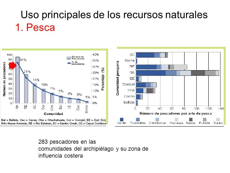 Uso principales de los recursos naturales