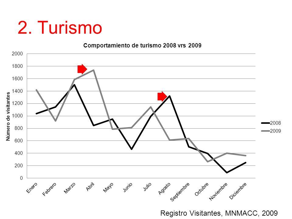 2. Turismo Registro Visitantes, MNMACC, 2009
