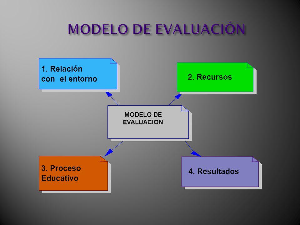 MODELO DE EVALUACIÓN 1. Relación 2. Recursos con el entorno 3. Proceso