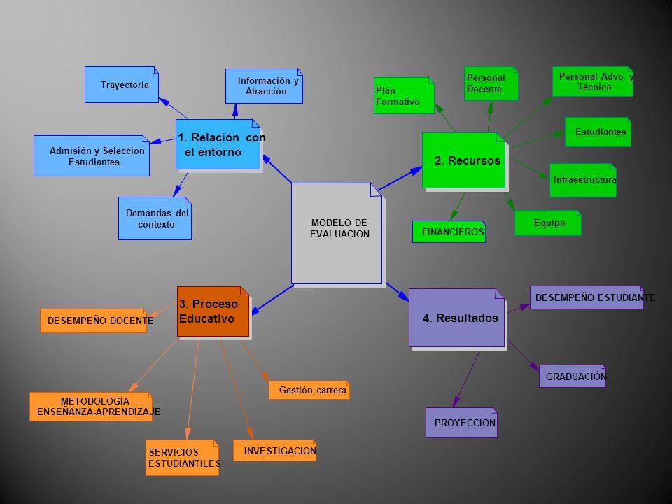 1. Relación con el entorno 2. Recursos 3. Proceso Educativo