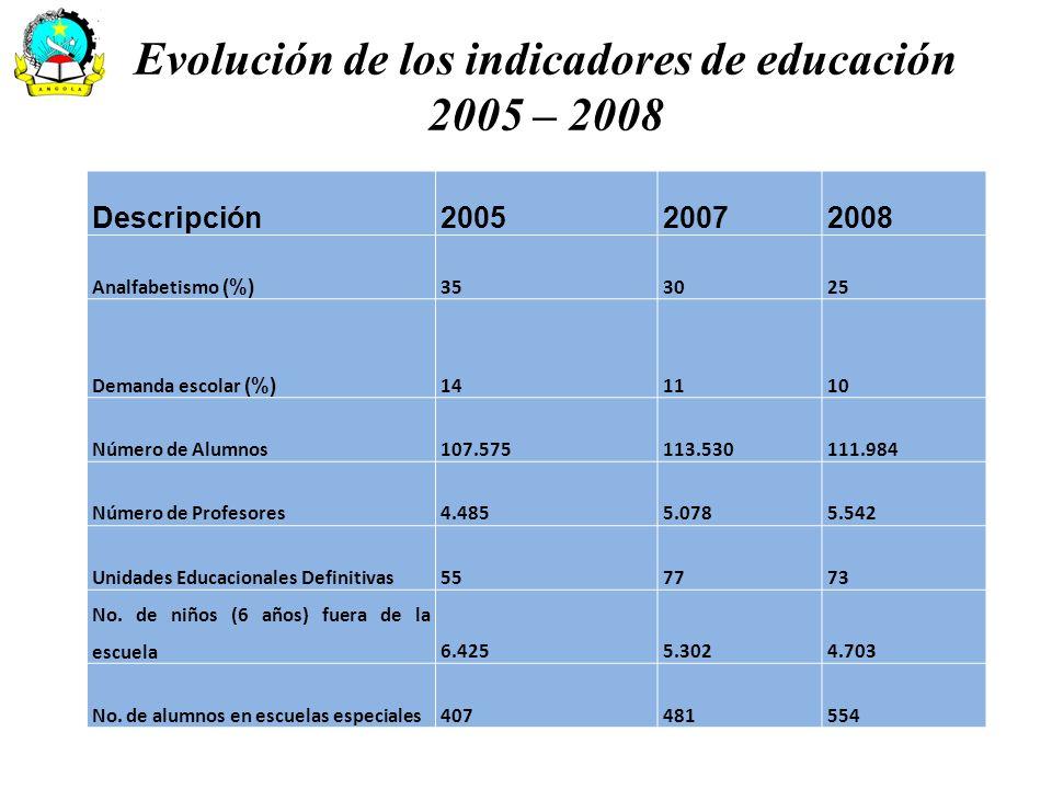 Evolución de los indicadores de educación 2005 – 2008