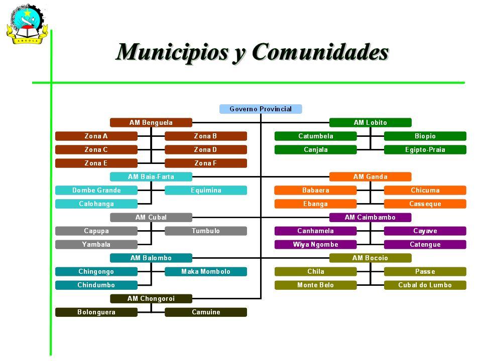 Municipios y Comunidades