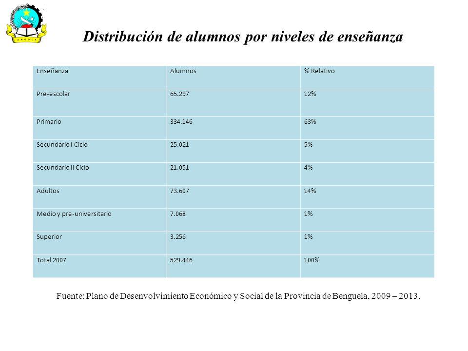 Distribución de alumnos por niveles de enseñanza