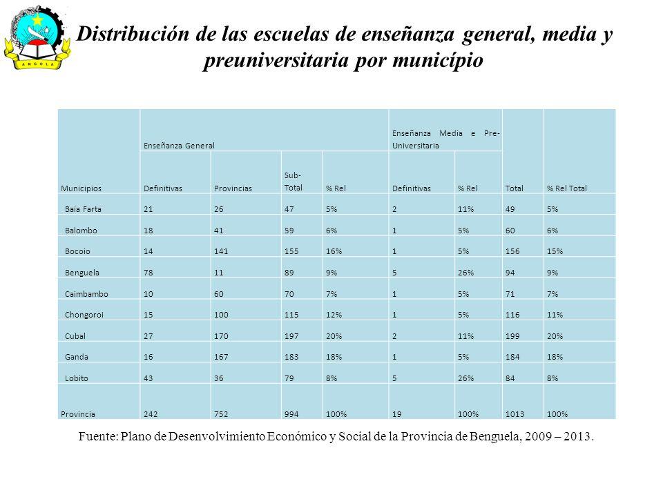 Distribución de las escuelas de enseñanza general, media y preuniversitaria por município