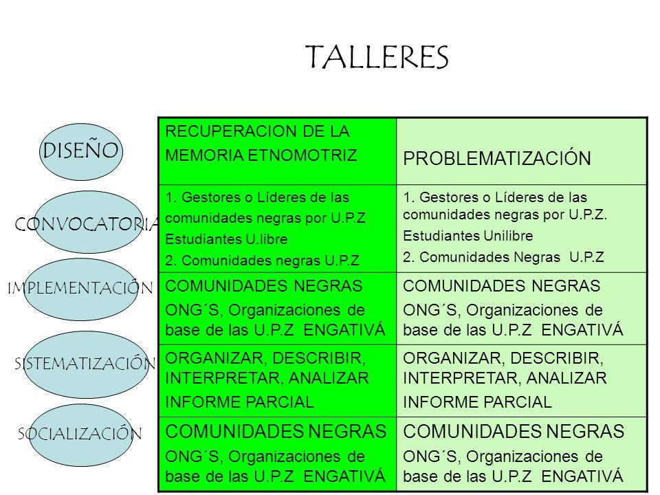 TALLERES DISEÑO PROBLEMATIZACIÓN CONVOCATORIA RECUPERACION DE LA
