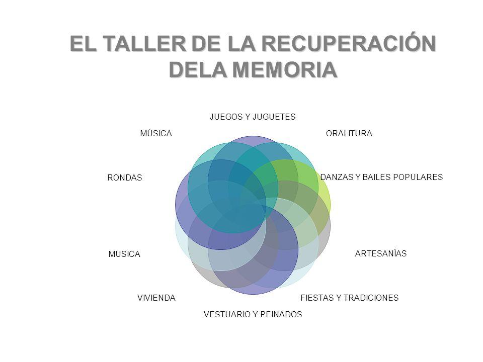 EL TALLER DE LA RECUPERACIÓN DELA MEMORIA
