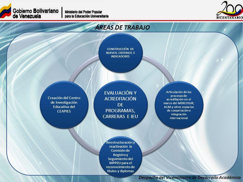 ÁREAS DE TRABAJOEVALUACIÓN Y ACREDITACIÓN DE PROGRAMAS, CARRERAS E IEU. CONSTRUCCIÓN DE NUEVOS CRITERIOS E INDICADORES.