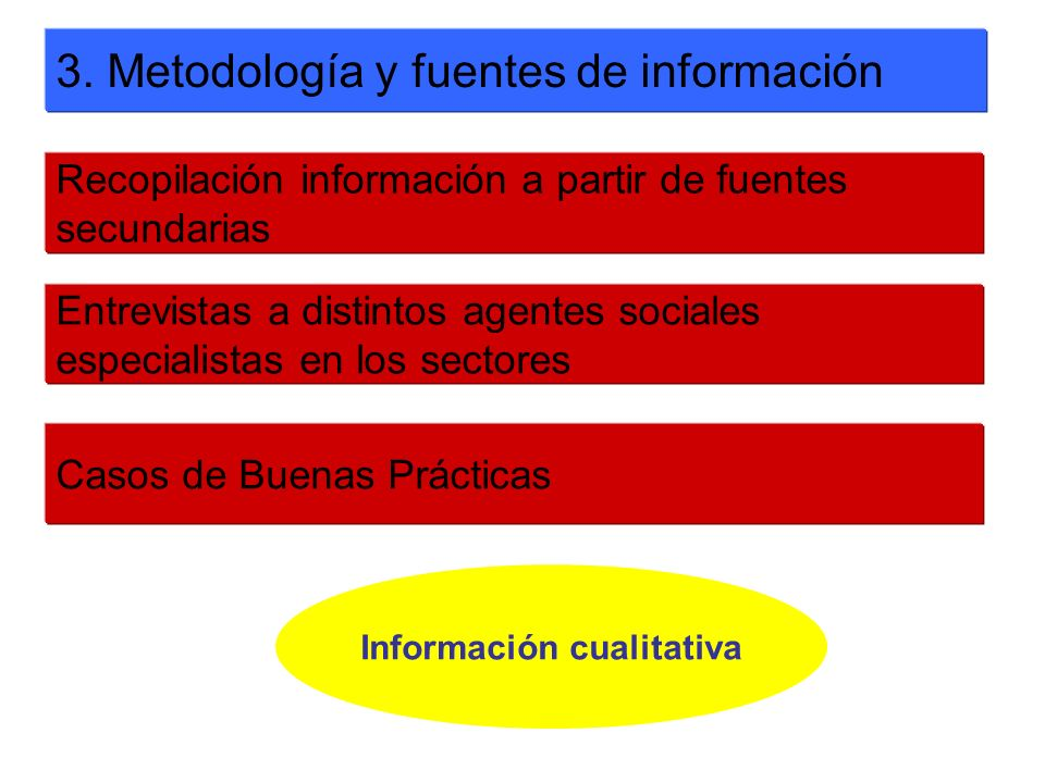 3. Metodología y fuentes de información