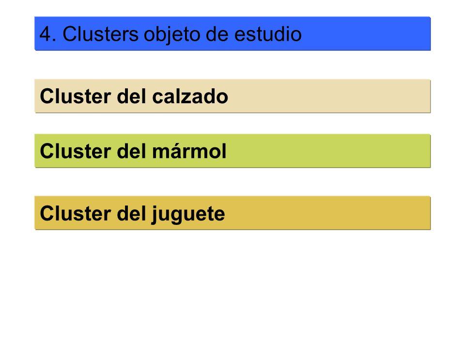 4. Clusters objeto de estudio