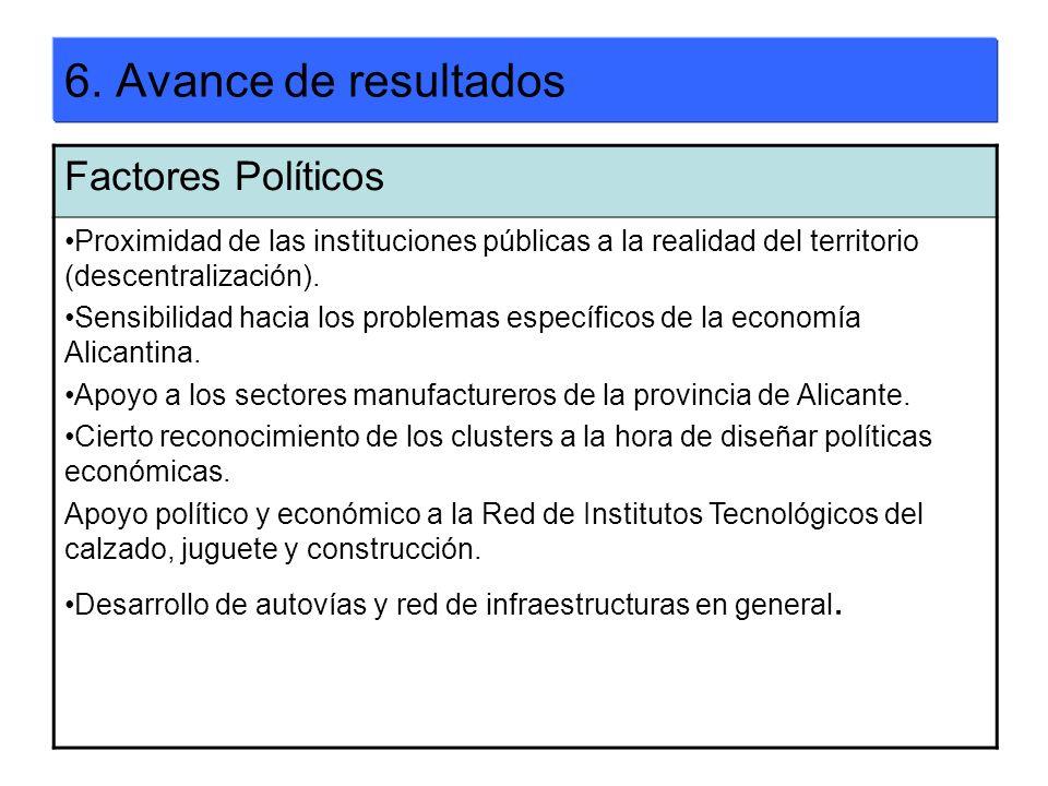 6. Avance de resultados Factores Políticos