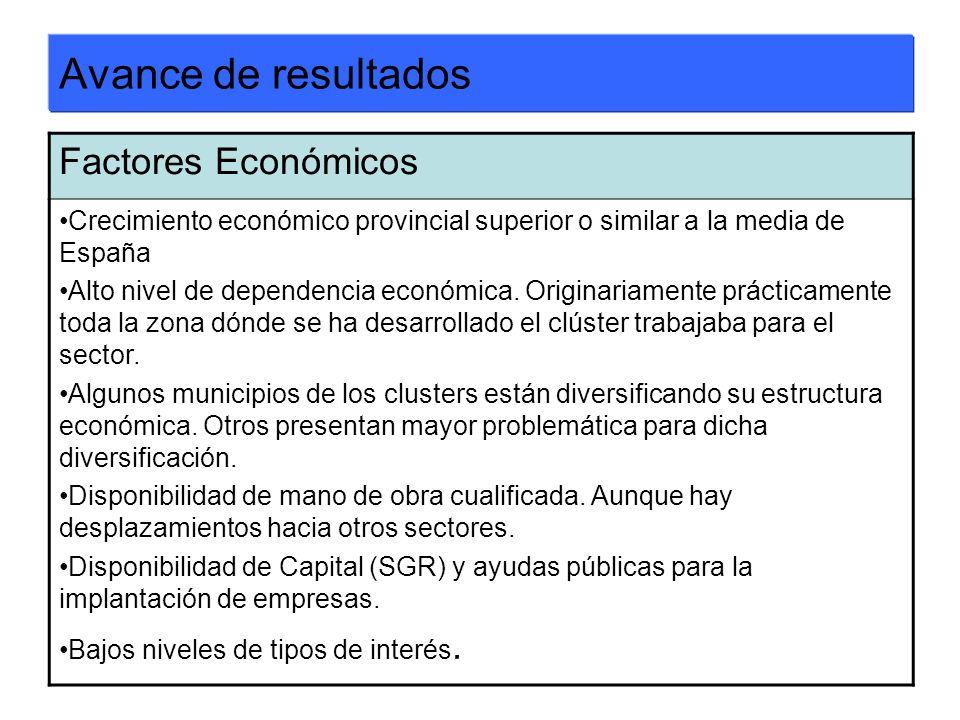 Avance de resultados Factores Económicos