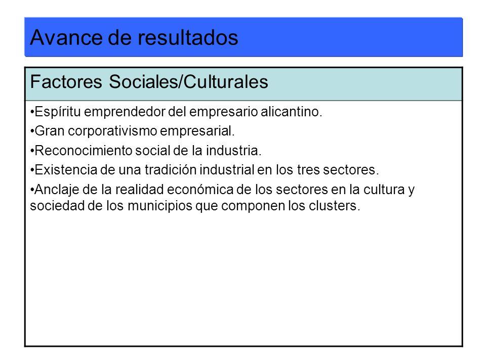Avance de resultados Factores Sociales/Culturales