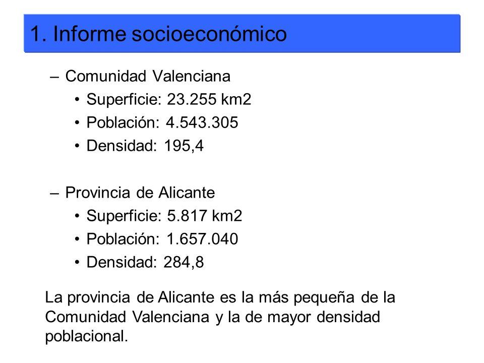1. Informe socioeconómico