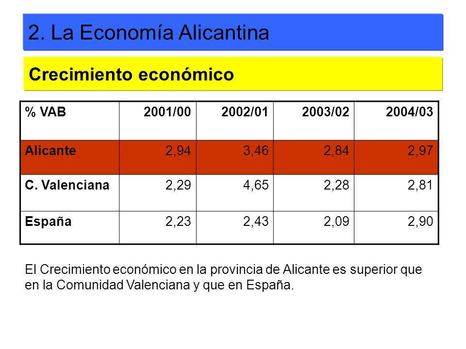 2. La Economía Alicantina