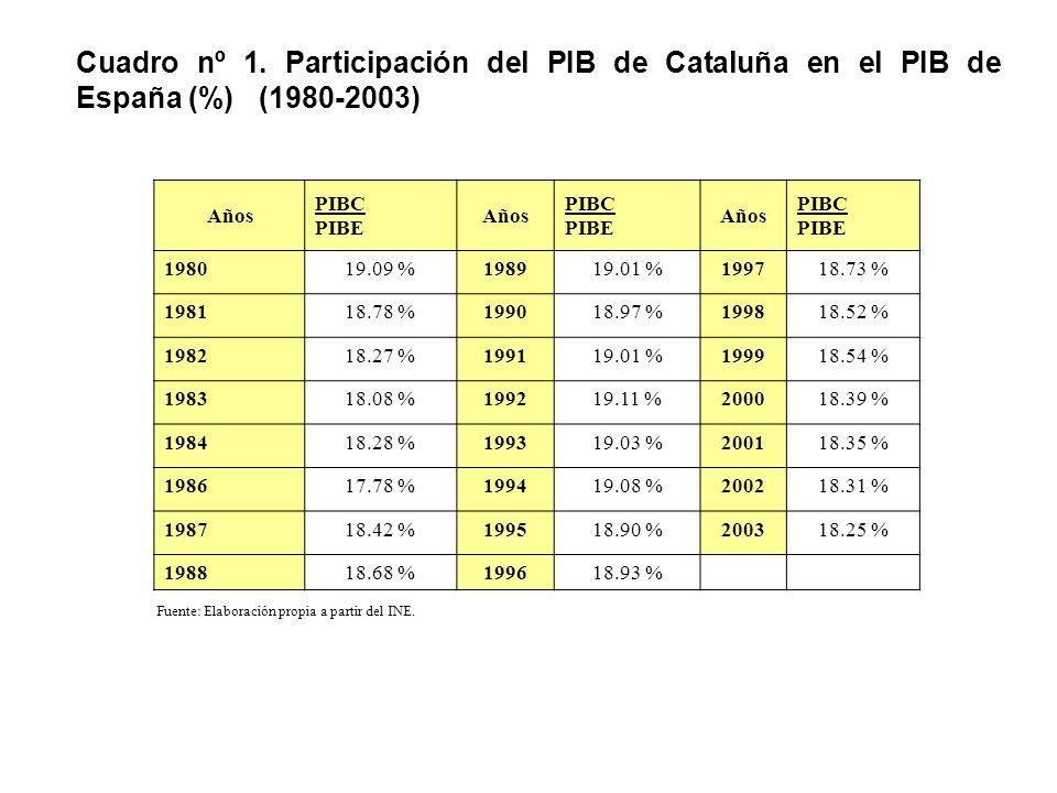 Cuadro nº 1. Participación del PIB de Cataluña en el PIB de España (%) (1980-2003)
