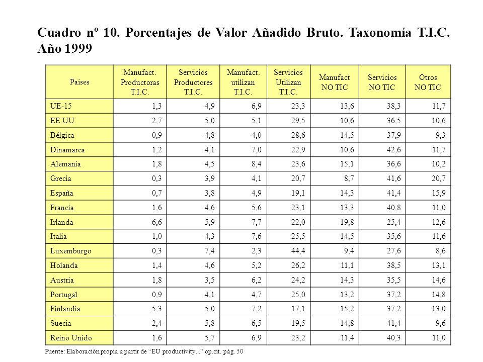 Cuadro nº 10. Porcentajes de Valor Añadido Bruto. Taxonomía T. I. C