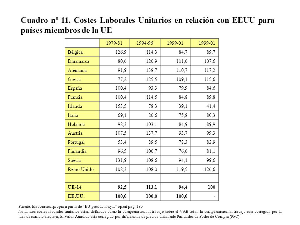 Cuadro nº 11. Costes Laborales Unitarios en relación con EEUU para países miembros de la UE