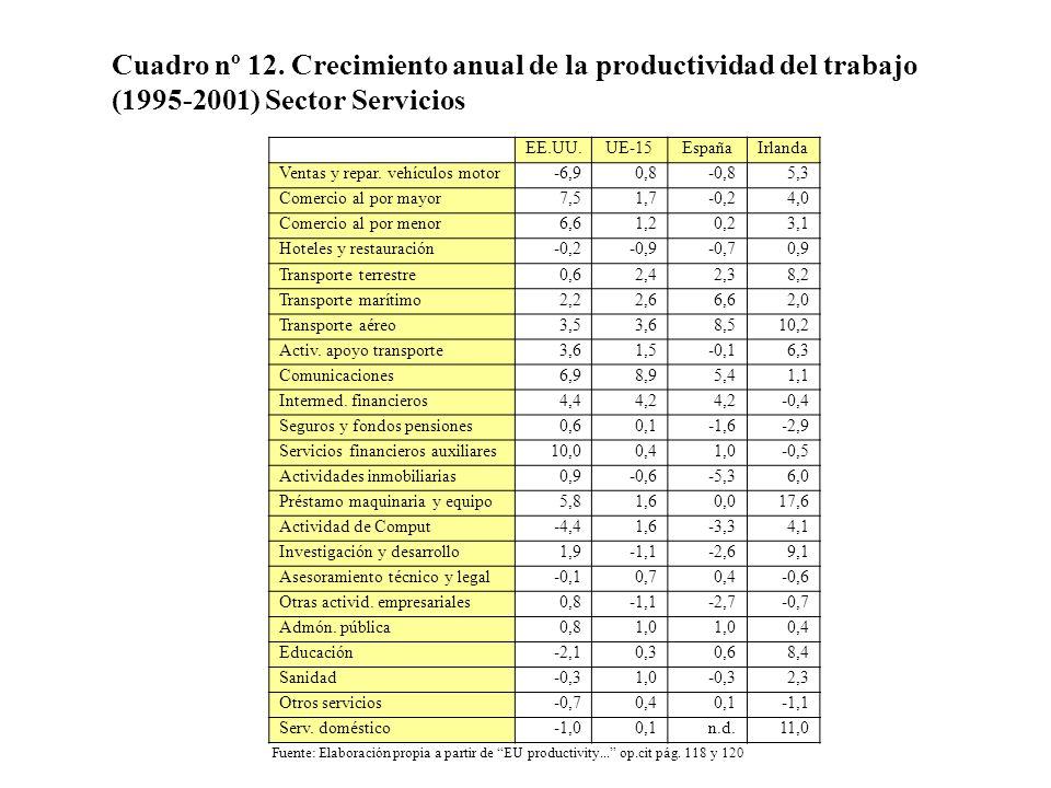 Cuadro nº 12. Crecimiento anual de la productividad del trabajo