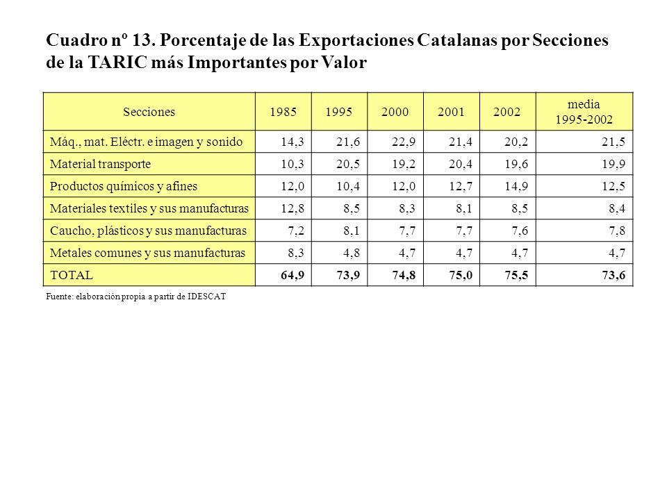 Cuadro nº 13. Porcentaje de las Exportaciones Catalanas por Secciones de la TARIC más Importantes por Valor