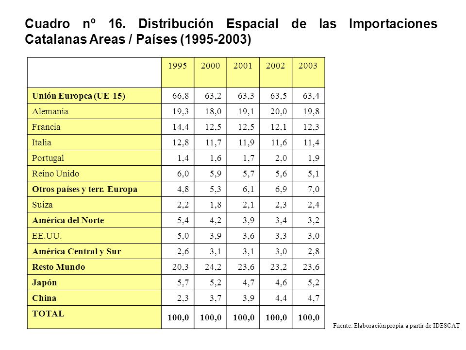 Cuadro nº 16. Distribución Espacial de las Importaciones Catalanas Areas / Países (1995-2003)