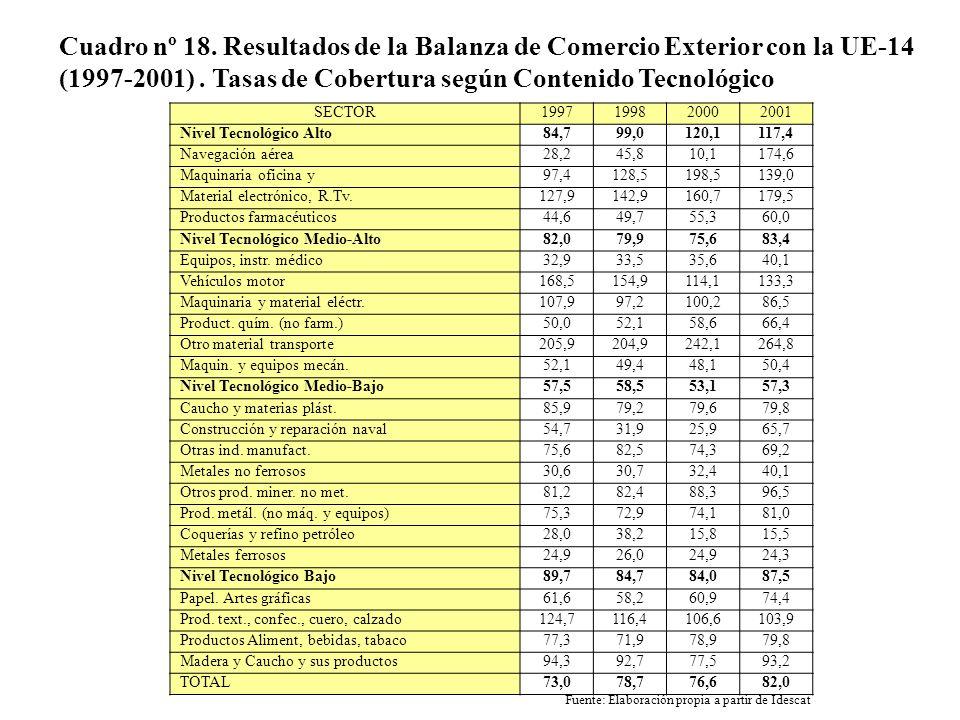 Cuadro nº 18. Resultados de la Balanza de Comercio Exterior con la UE-14 (1997-2001) . Tasas de Cobertura según Contenido Tecnológico