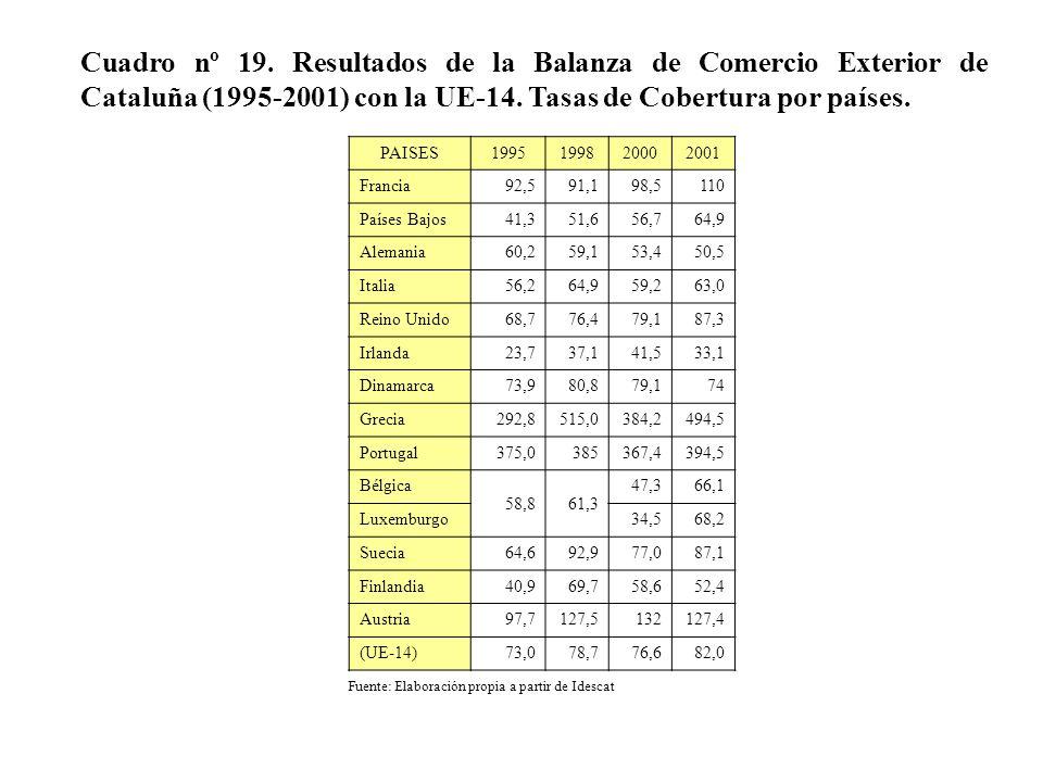 Cuadro nº 19. Resultados de la Balanza de Comercio Exterior de Cataluña (1995-2001) con la UE-14. Tasas de Cobertura por países.