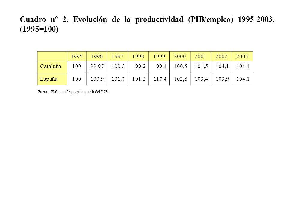 Cuadro nº 2. Evolución de la productividad (PIB/empleo) 1995-2003