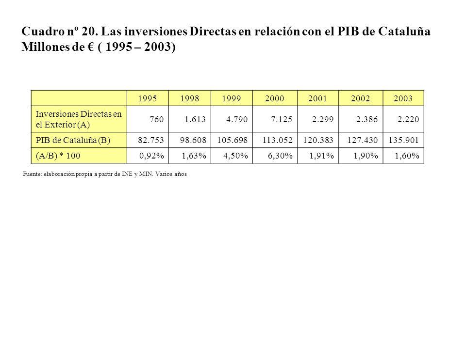 Cuadro nº 20. Las inversiones Directas en relación con el PIB de Cataluña Millones de € ( 1995 – 2003)