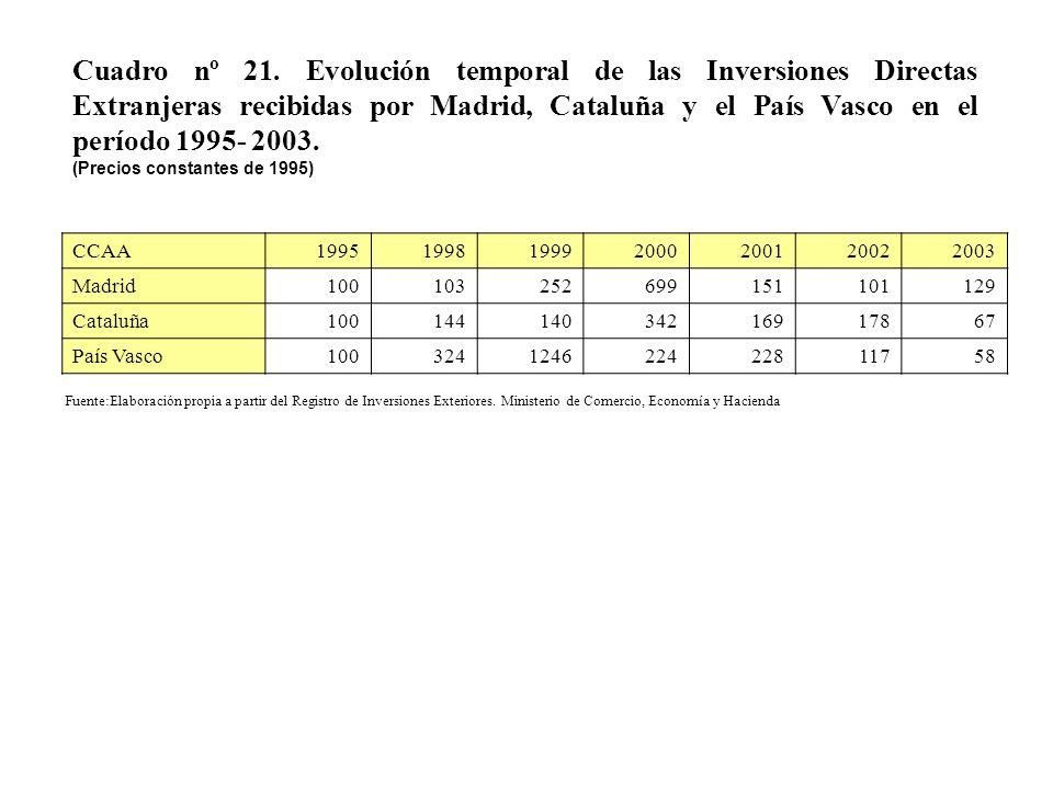 Cuadro nº 21. Evolución temporal de las Inversiones Directas Extranjeras recibidas por Madrid, Cataluña y el País Vasco en el período 1995- 2003.