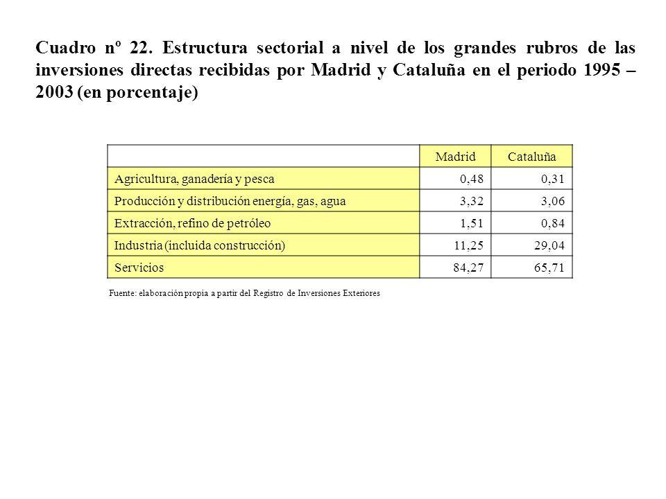 Cuadro nº 22. Estructura sectorial a nivel de los grandes rubros de las inversiones directas recibidas por Madrid y Cataluña en el periodo 1995 – 2003 (en porcentaje)