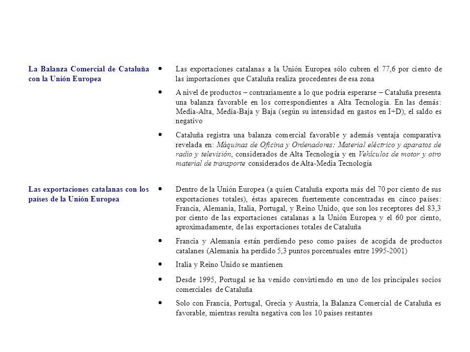 La Balanza Comercial de Cataluña con la Unión Europea