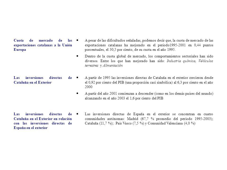 Cuota de mercado de las exportaciones catalanas a la Unión Europa