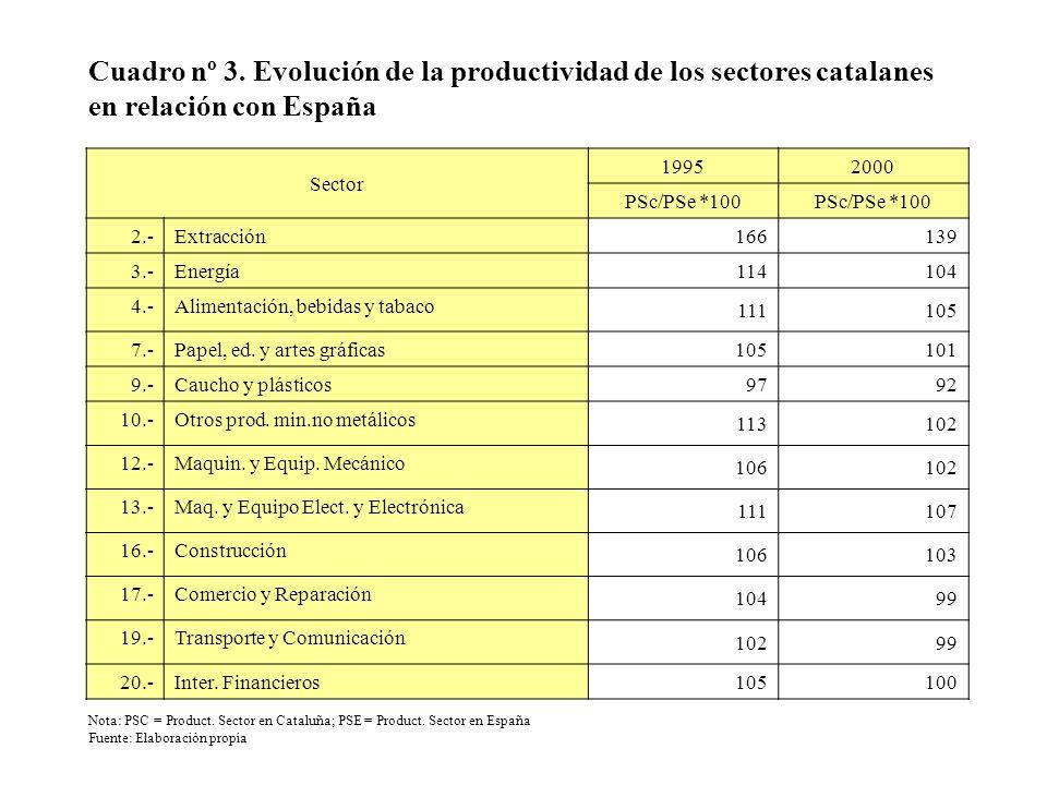 Cuadro nº 3. Evolución de la productividad de los sectores catalanes en relación con España