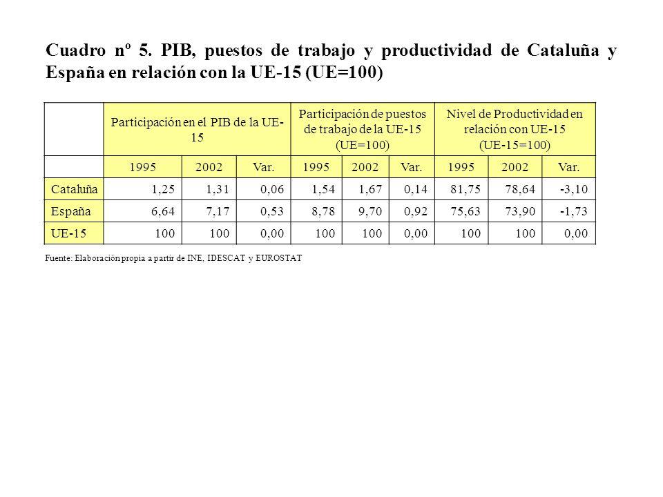 Cuadro nº 5. PIB, puestos de trabajo y productividad de Cataluña y España en relación con la UE-15 (UE=100)