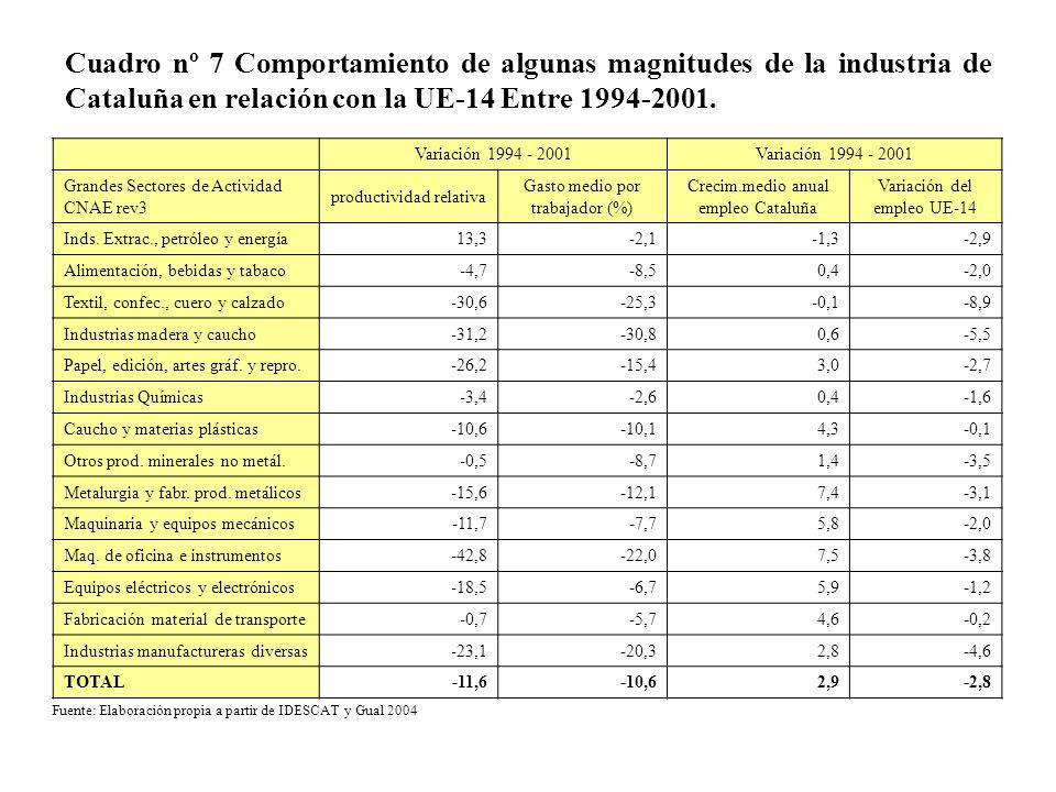 Cuadro nº 7 Comportamiento de algunas magnitudes de la industria de Cataluña en relación con la UE-14 Entre 1994-2001.