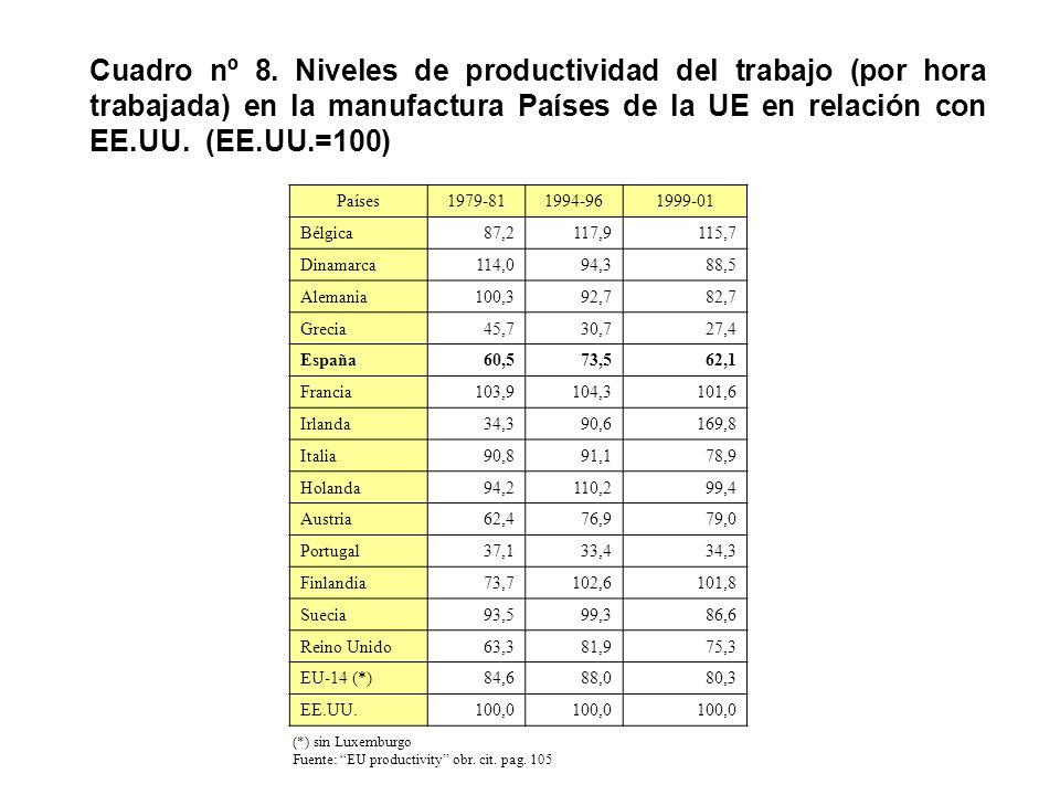 Cuadro nº 8. Niveles de productividad del trabajo (por hora trabajada) en la manufactura Países de la UE en relación con EE.UU. (EE.UU.=100)