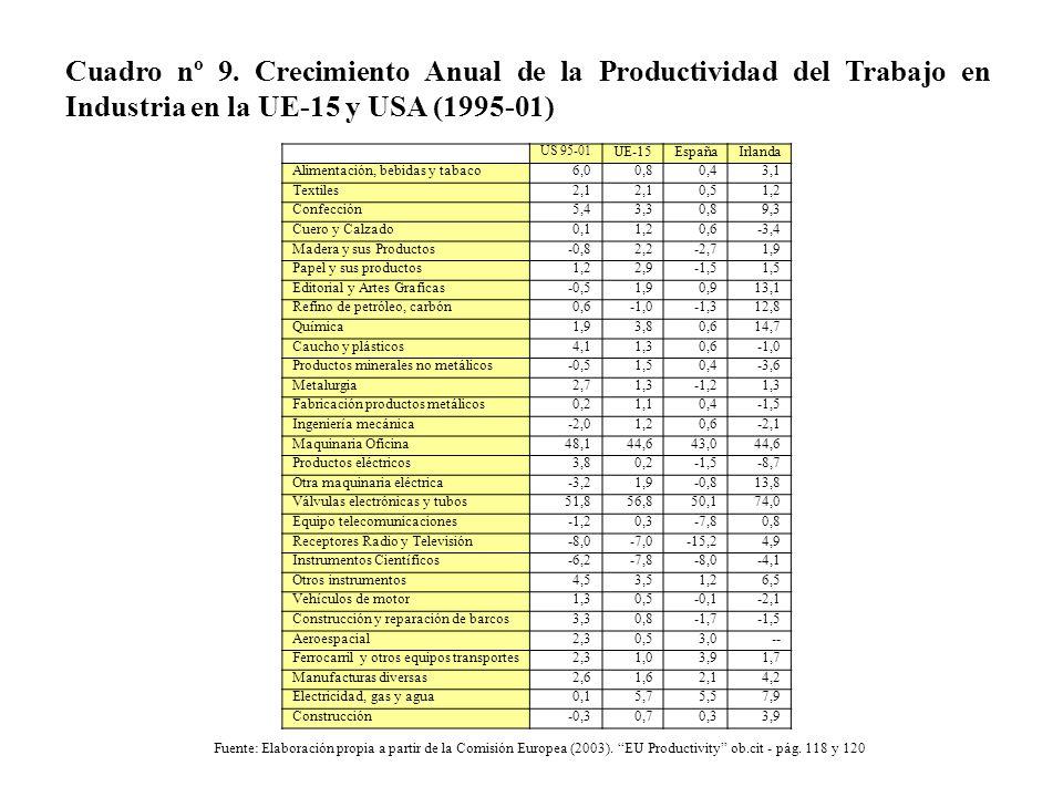 Cuadro nº 9. Crecimiento Anual de la Productividad del Trabajo en Industria en la UE-15 y USA (1995-01)