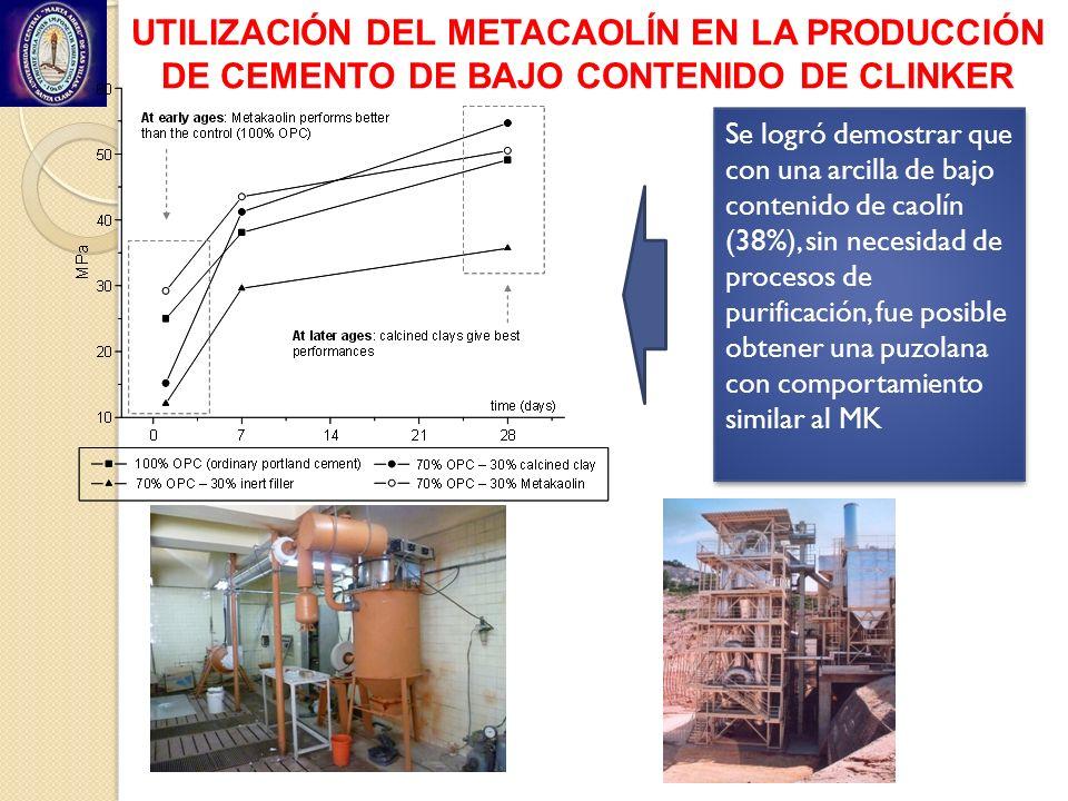 UTILIZACIÓN DEL METACAOLÍN EN LA PRODUCCIÓN DE CEMENTO DE BAJO CONTENIDO DE CLINKER