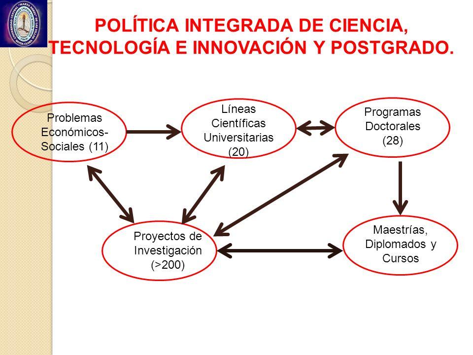POLÍTICA INTEGRADA DE CIENCIA, TECNOLOGÍA E INNOVACIÓN Y POSTGRADO.