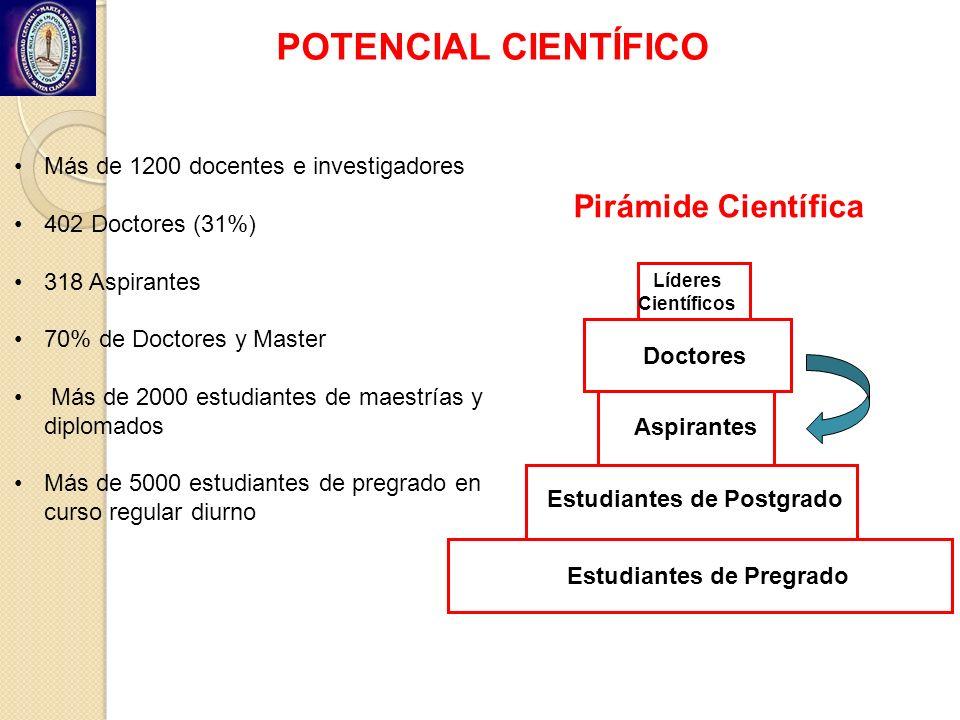 POTENCIAL CIENTÍFICO Pirámide Científica