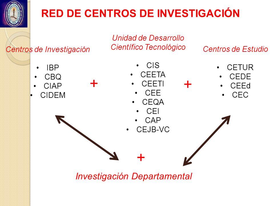 RED DE CENTROS DE INVESTIGACIÓN