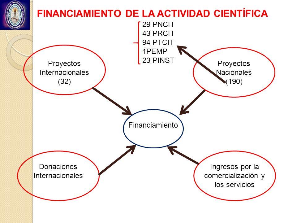 FINANCIAMIENTO DE LA ACTIVIDAD CIENTÍFICA