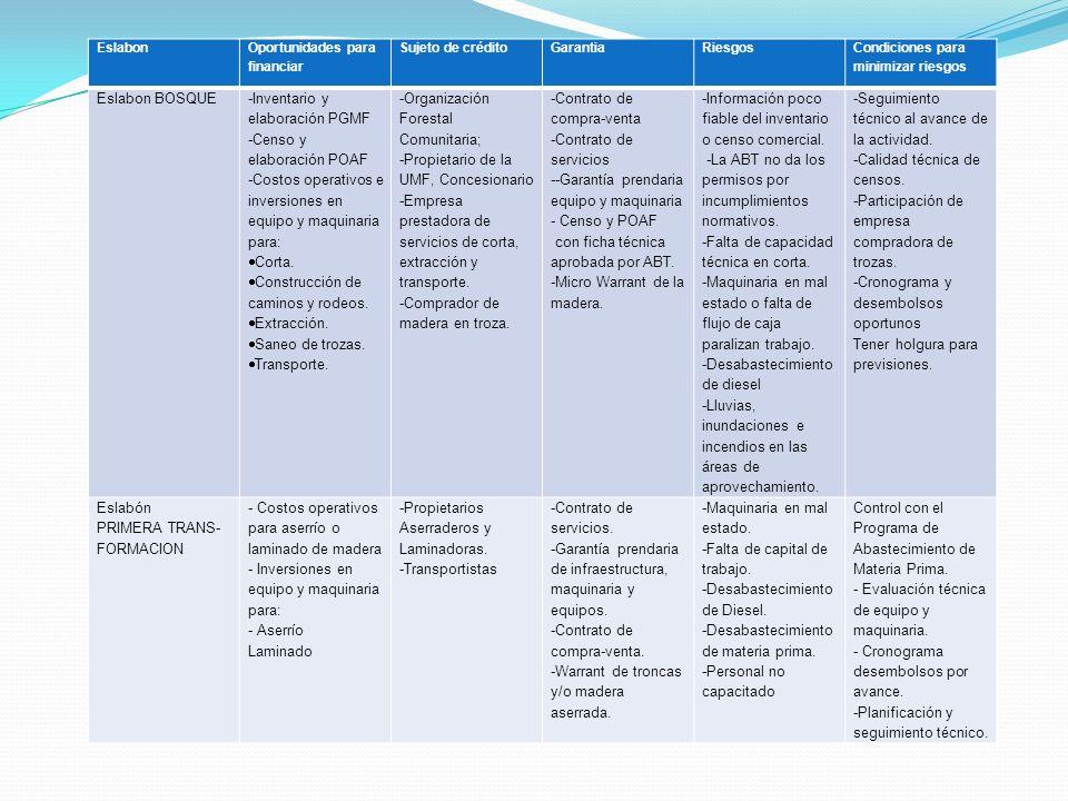 -Inventario y elaboración PGMF -Censo y elaboración POAF