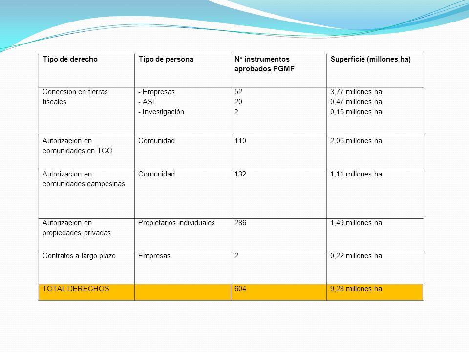 Tipo de derecho Tipo de persona. N° instrumentos aprobados PGMF. Superficie (millones ha) Concesion en tierras fiscales.