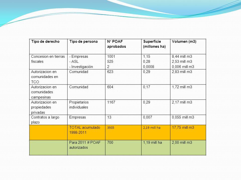 Tipo de derecho Tipo de persona. N° POAF aprobados. Superficie (millones ha) Volumen (m3) Concesion en tierras fiscales.